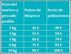 Precios envíos Baleares
