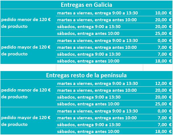 Precios transporte Galicia y resto península